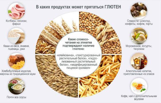 Клейковина является частью многих продуктов